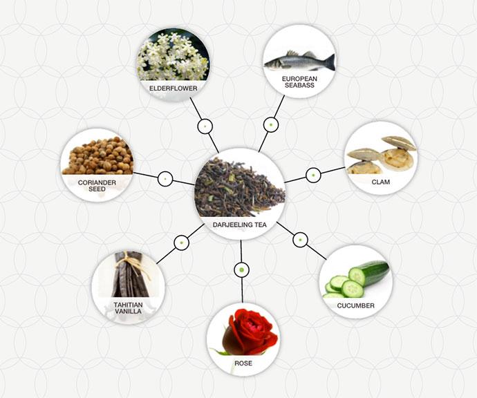 https://www.foodpairing.com/app/uploads/2016/03/Darjeeling-Tea-pairing.jpg