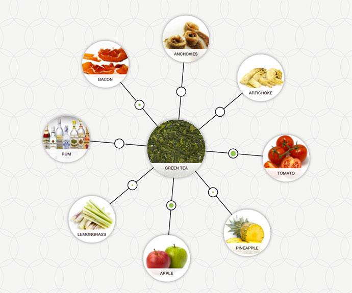 https://www.foodpairing.com/app/uploads/2016/03/Green-Tea-pairing.jpg