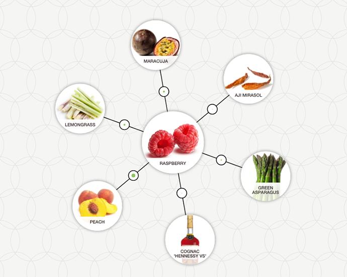 https://www.foodpairing.com/app/uploads/2016/07/FP-Raspberry-ingredient-tree.png