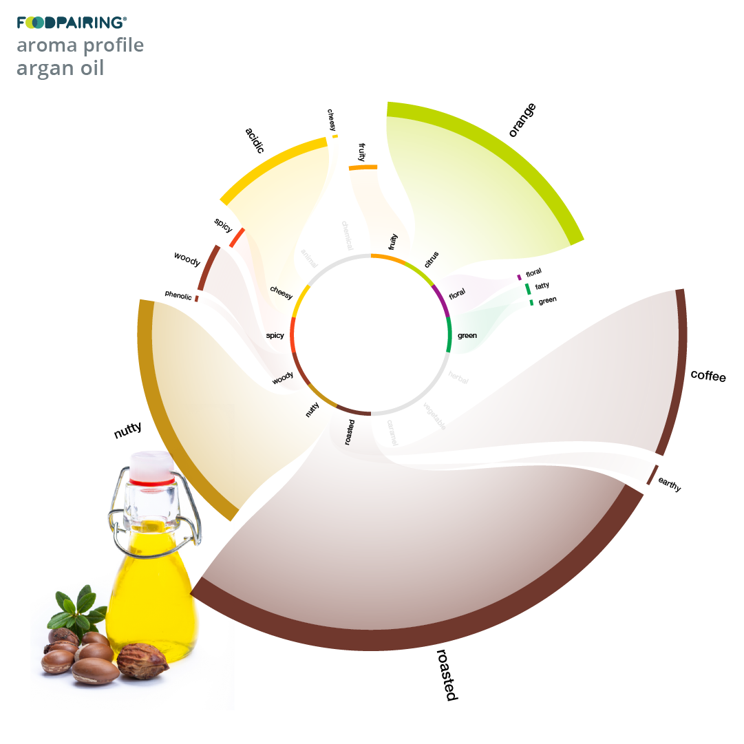 https://www.foodpairing.com/app/uploads/2020/05/templates-blog-newsletter_argan-oil.png