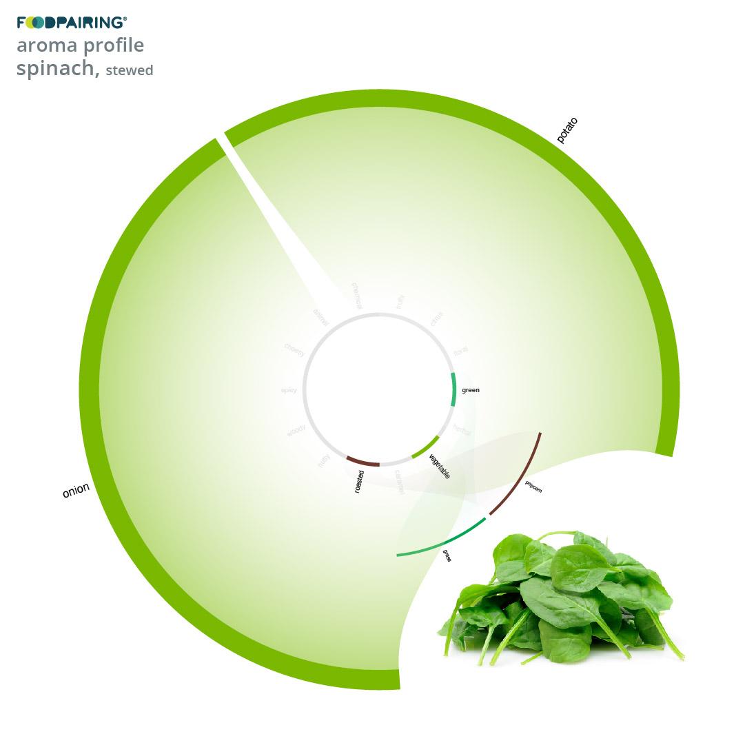 profile spinach
